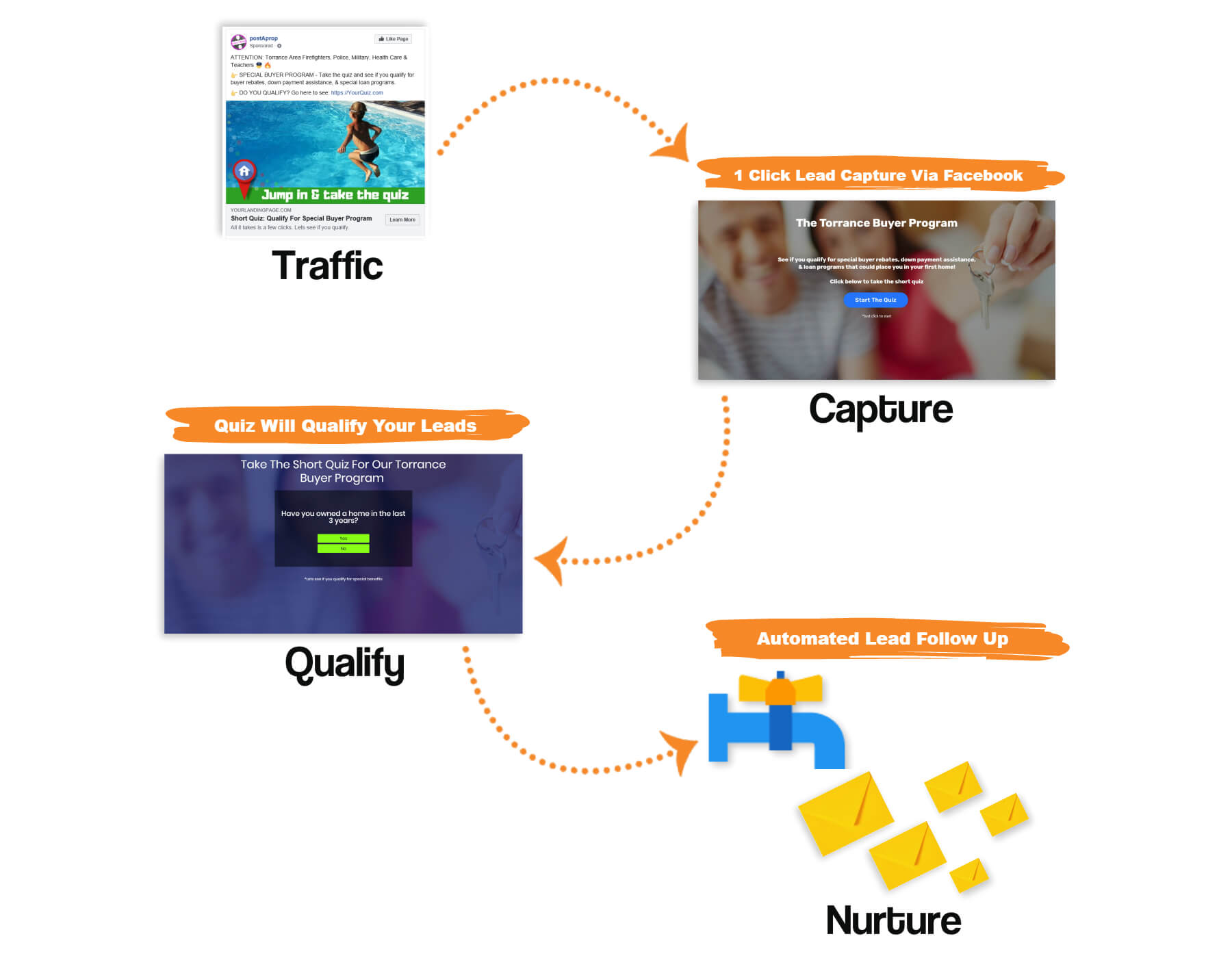 see how the lead flow works check out the live example below